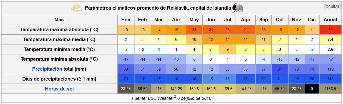 El Tiempor en Reikiavik